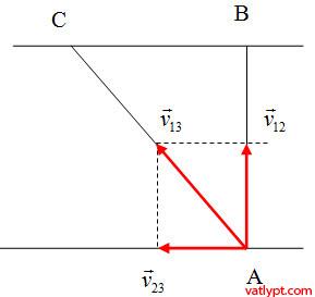 Chương I: Bài tập cộng thức cộng vận tốc, tính tương đối của chuyển động