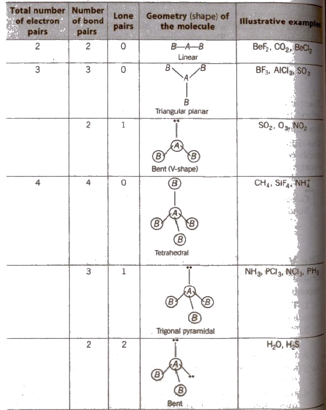 Chemistry review worksheet molecular geometry and bonding