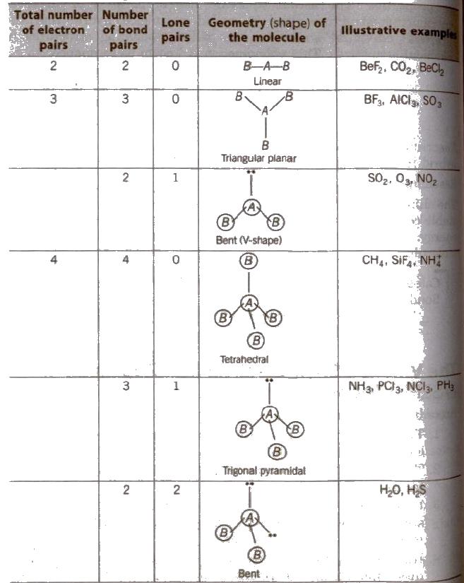 Chemistry review worksheet molecular geometry and bonding