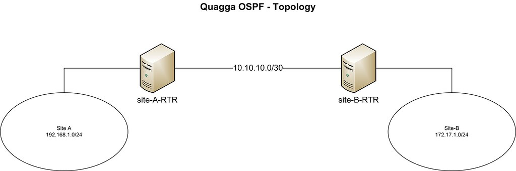 How to turn your CentOS box into an OSPF router using Quagga
