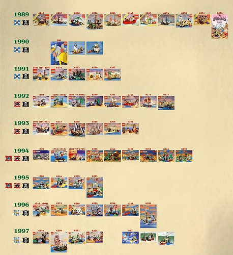 LEGO Pirates Timeline TMP2500-1