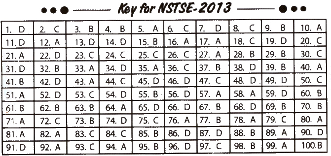 NSTSE 2013Question Paperwith Answers for Class 6