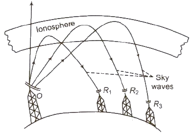 CBSE Class 12 Physics Notes Electromagnetic Waves and Communication