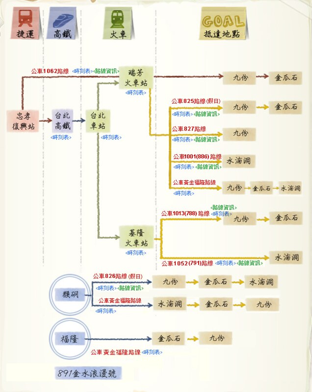 九份 - Route
