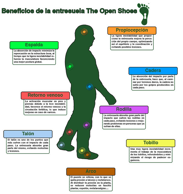 Beneficios de la entresuela The Open Shoes.