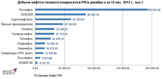 Рис 2 Добыча нефти в РФ по Ко