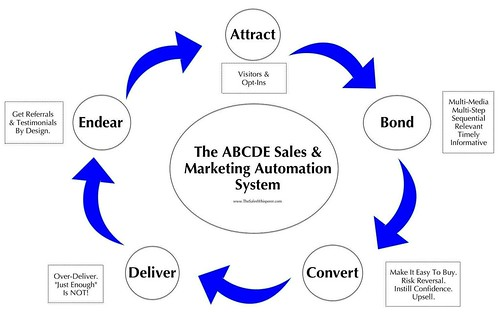 Sales Force Automation ABCDE