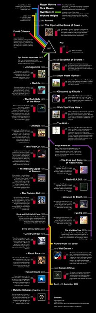 Pink Floyd Kronolojisi