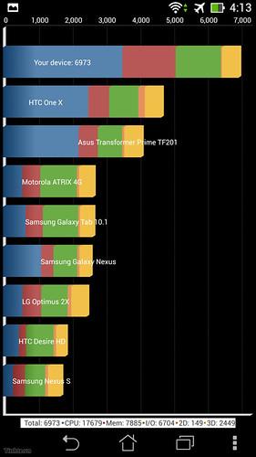FonePad Note 6 hay Xperia M2 sẽ chiếm ưu thế ? - 28431