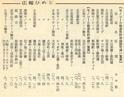 日本のモノレール一覧