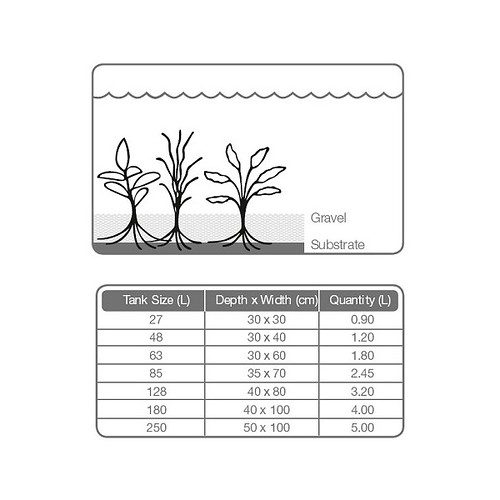 Tropica Plant Grow Substrate chart