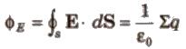 CBSE Class 11 Physics Notes Electrostatics