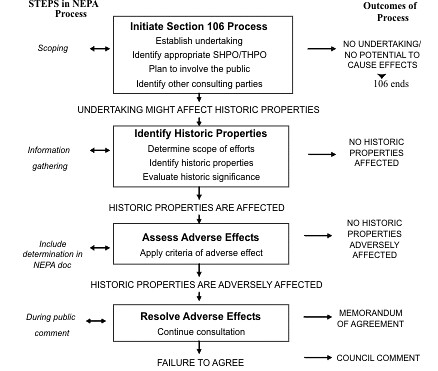 Section 106 decision options, Historic Preservation Review