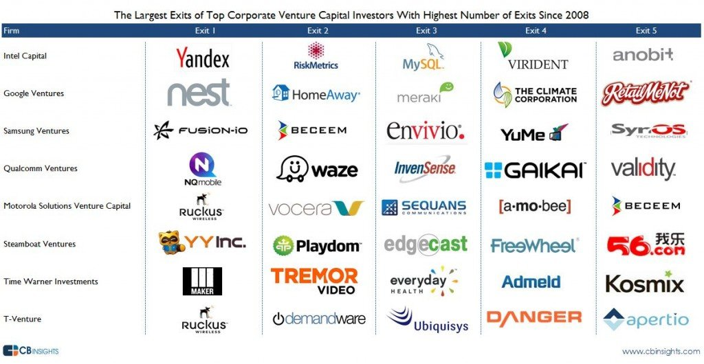 The Top #CVC (Corporate #VentureCapital)