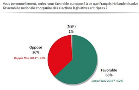 14h27 LParisien 65 % quieren elecciones anticipadas