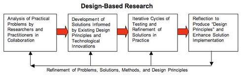 DBR cycle