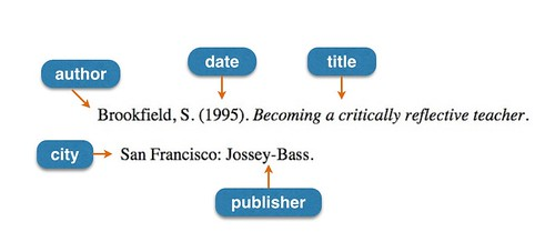 Book citation formatted in APA style with components labeled