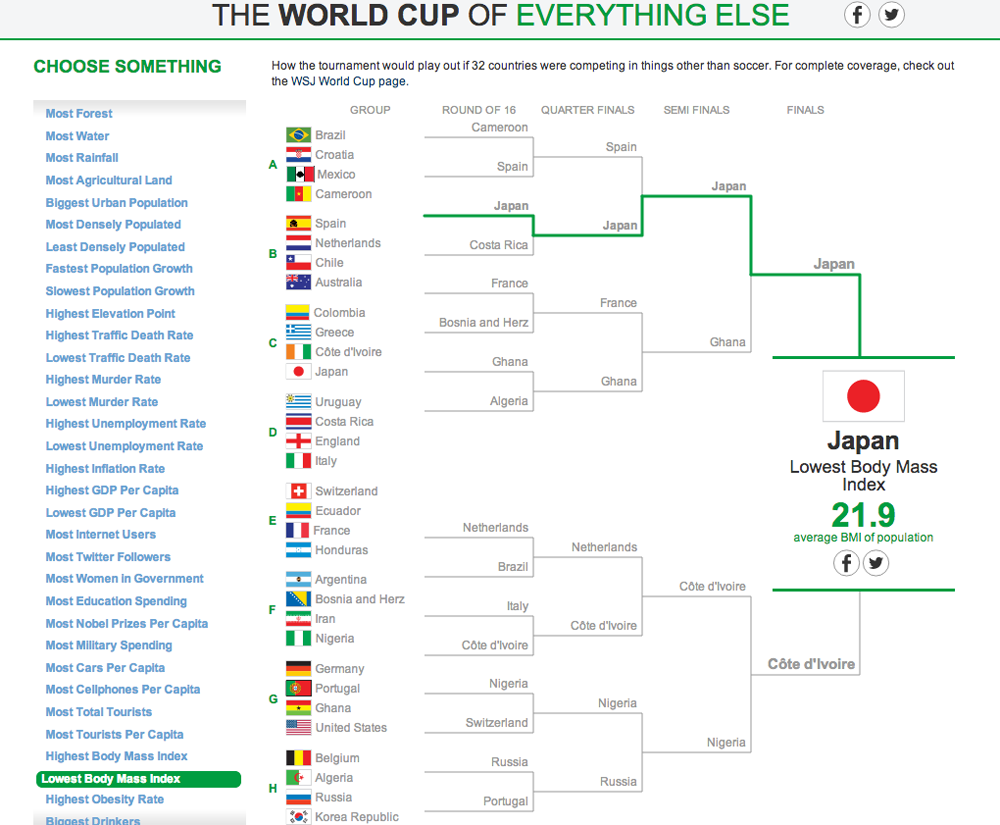 The World Cup of Everything Else 3