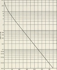 "Image from page 476 of ""The Bell System technical journal"" (1922)"