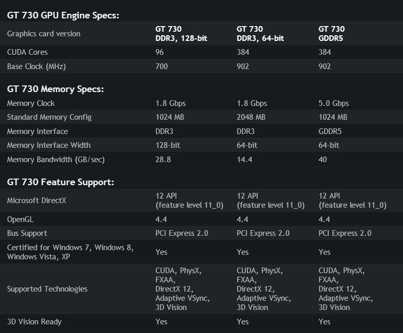 Cuộc đua kỳ thú VGA GT 730: 64 bit thắng thế 128 bit – trào lưu mới? - 34851