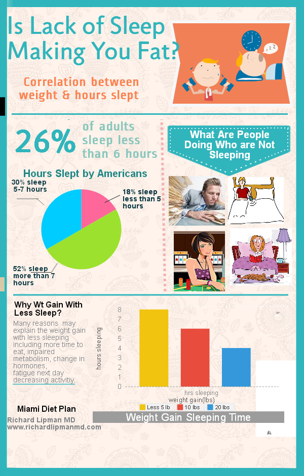 Infographic: Is Lack of Sleep Making You Fat
