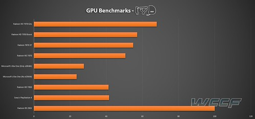 PS4 vs Xbox One GPU Comparison