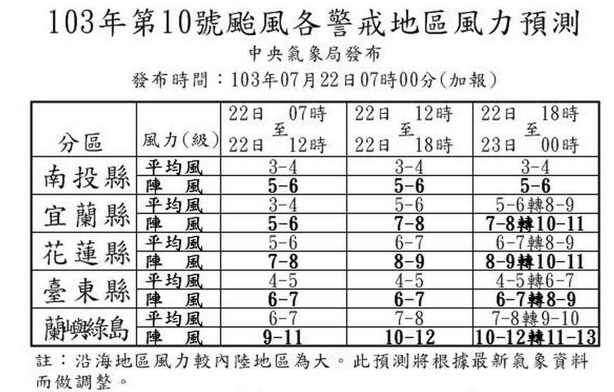各地風力預測表。(圖片來源:中央氣象局)