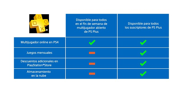 PS-Plus-Open-Weekend-Table-infographic_blue_ES