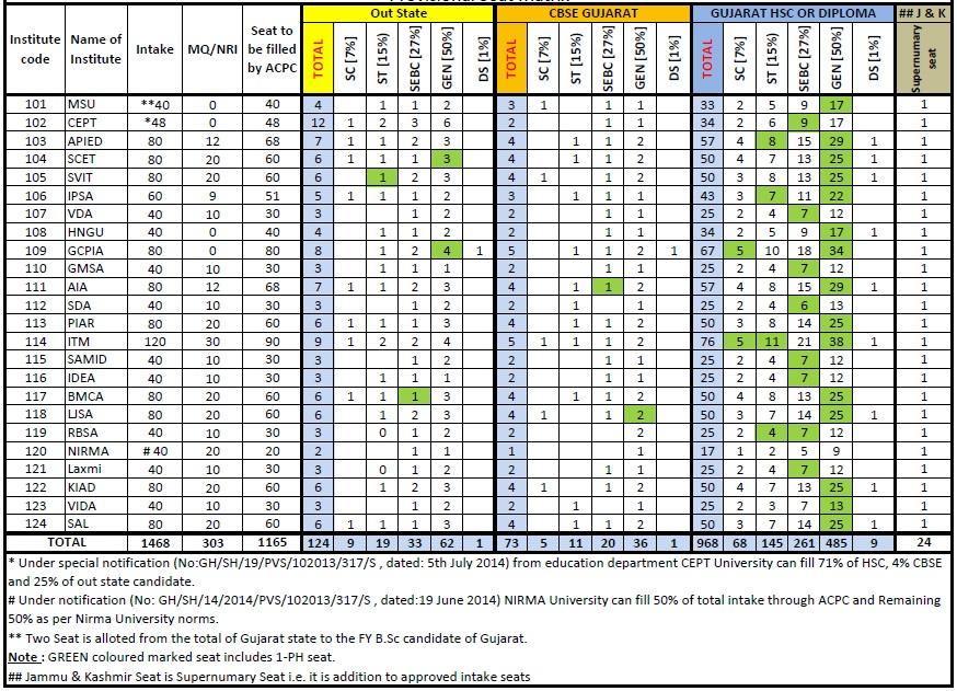 ACPC Gujarat Architecture Seat Matrix