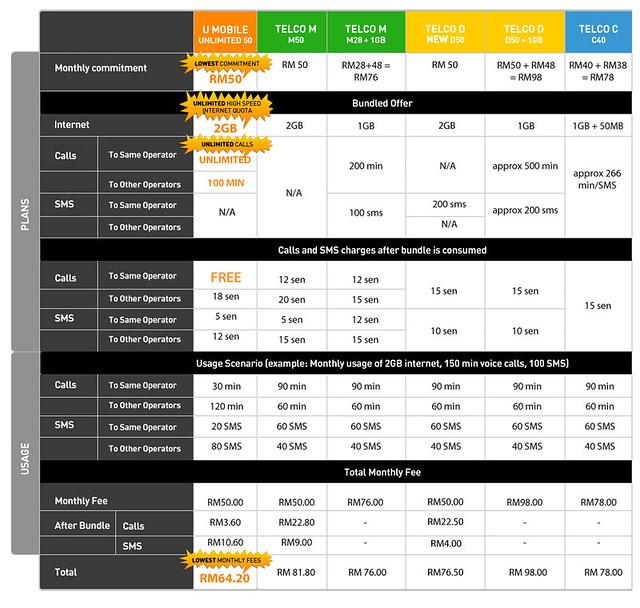 Malaysian Telecommunication postpaid compare chart