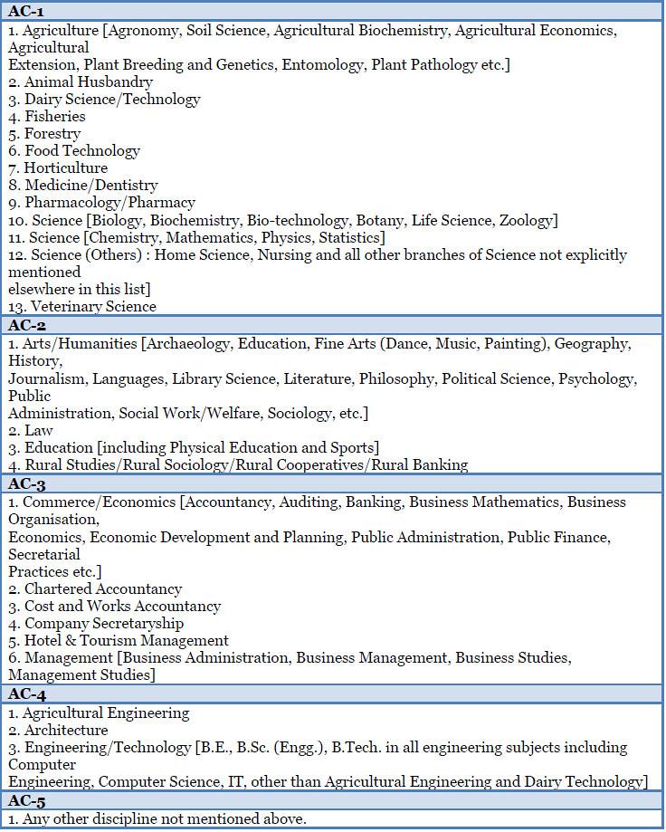 IIM Ahmedabad (IIMA) Selection Criteria for PGP 2015-17 batch