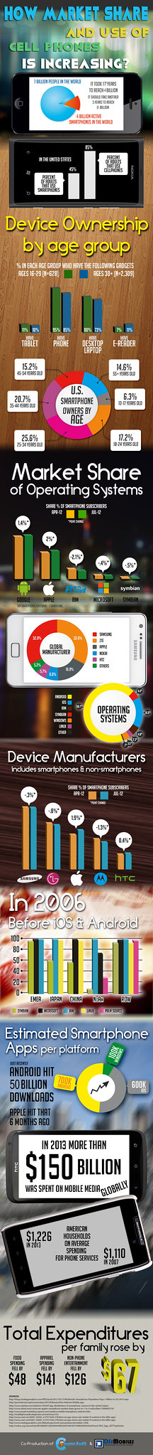 How market share and use of cell phones is increasing