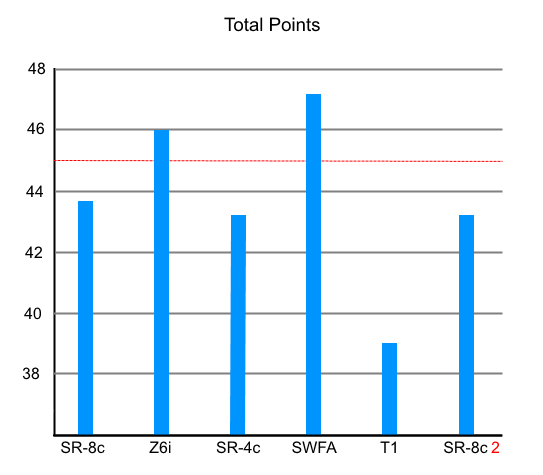 Test 2 Total Average Points Per String