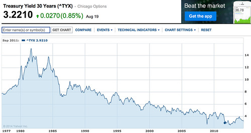 Treasury_Yield_30_Years_Index_Chart_-_Yahoo__Finance