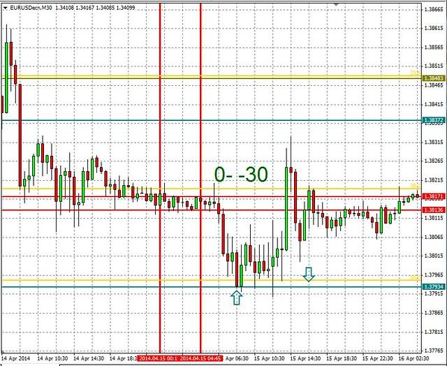 15.04.14_ 00 - -30 example of fib and exit at 00