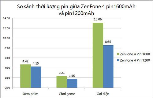 Pin 1600 mAh của ASUS Zenfone 4 cải thiện như thế nào? - 31392