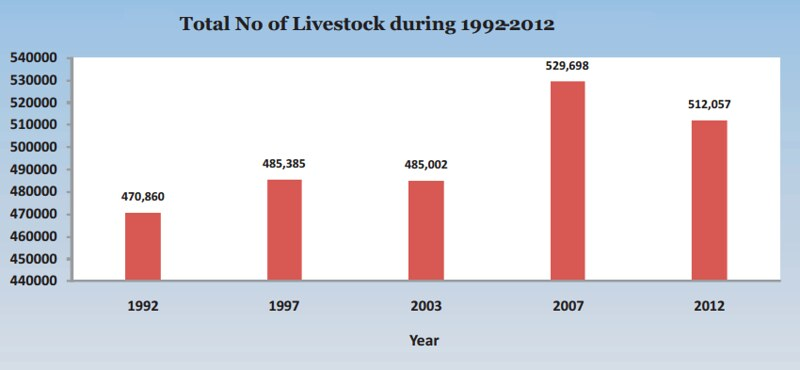Source: Livestock Census 2012