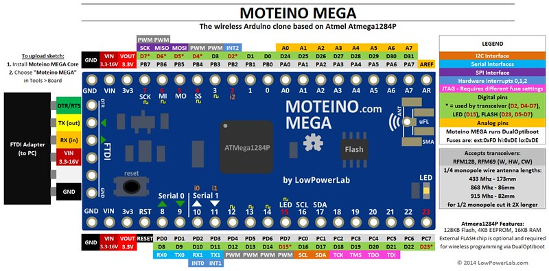 MoteinoMEGA pinout diagram