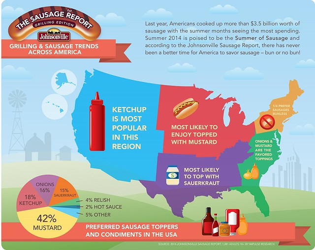 Johnsonville Infographic