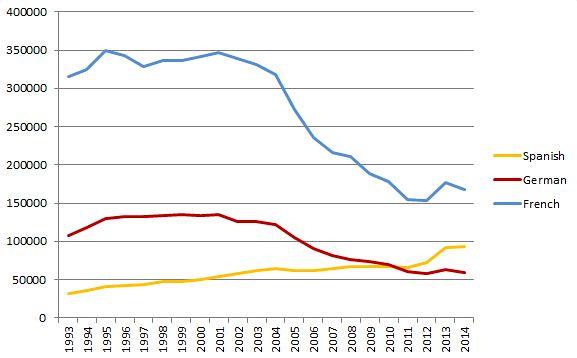 mfl entries graph