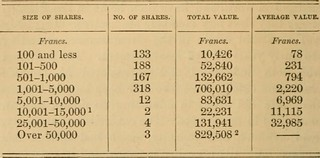 Table with four columns: size, number, total value and average value of shares.