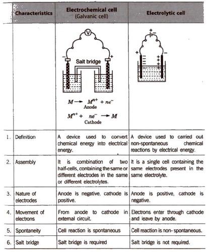 Electrochemistry Handmade Notes Pdf Chemistryabc
