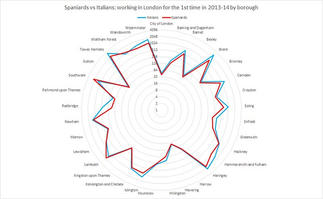 Spaniards vs Italians working in London for the 1st time in 2013-14 by borough