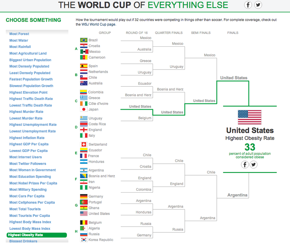 The World Cup of Everything Else 12