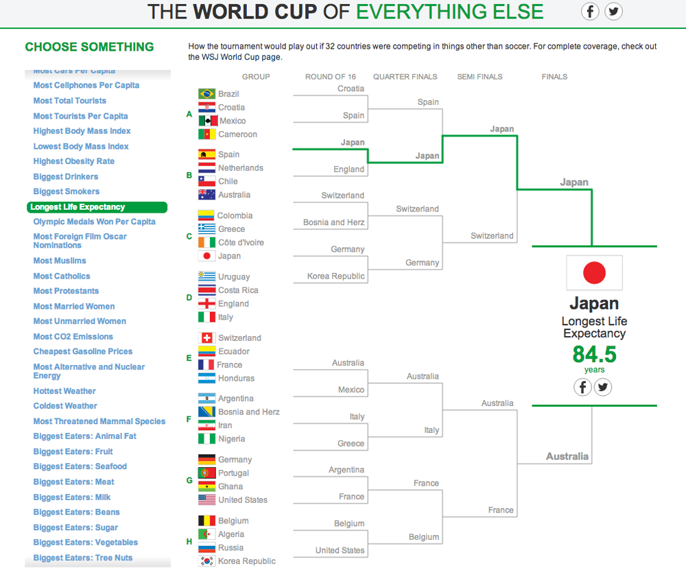 The World Cup of Everything Else 4