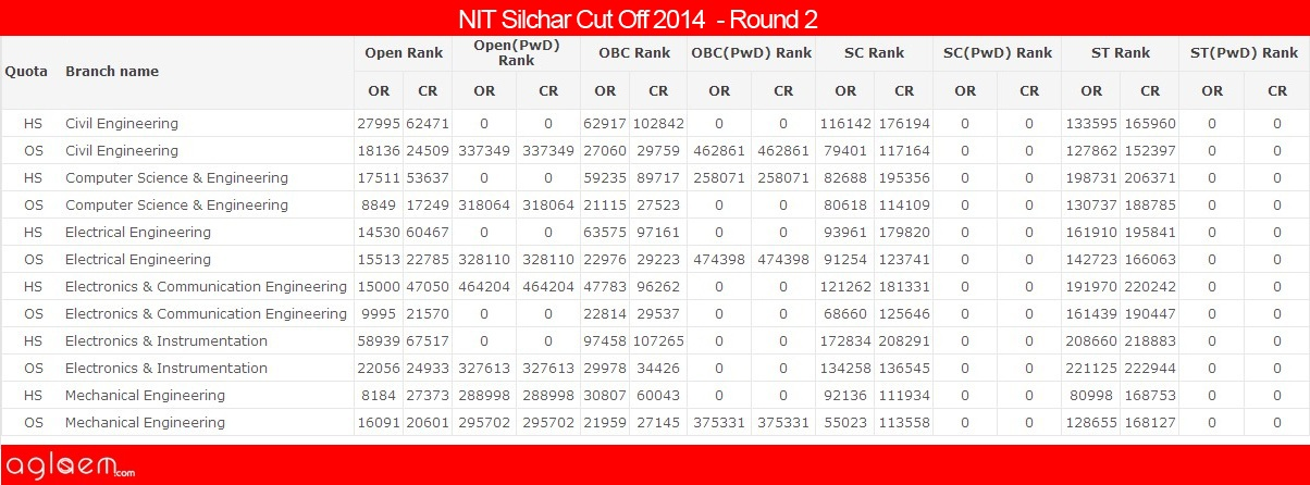 NIT Silchar Cut Off 2014 - National Institute of Technology