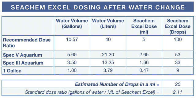 Seachem Excel Dosing Table for After a Water Change