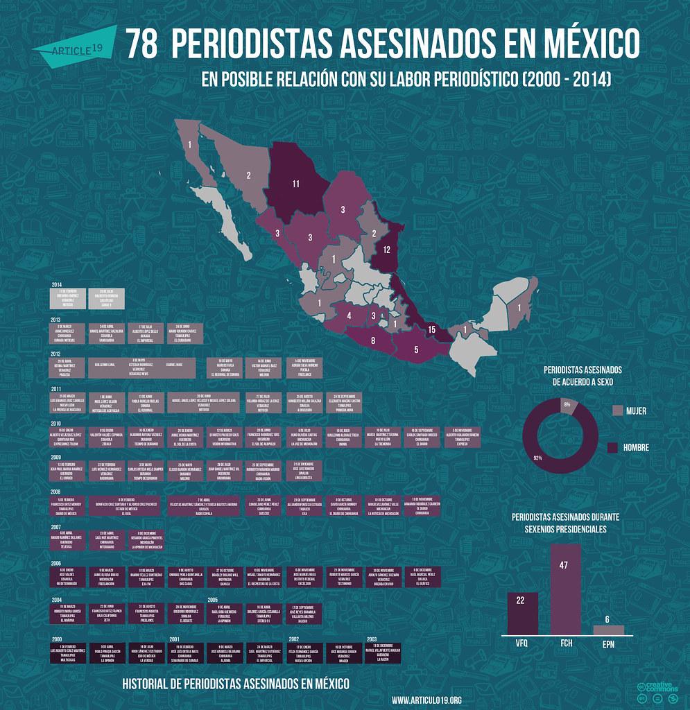 Periodistas asesinados en méxico