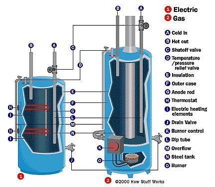 Partes de un calentador de agua
