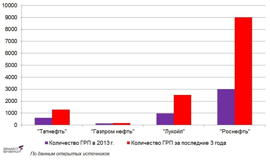 Рис 3 ГРП в РФ